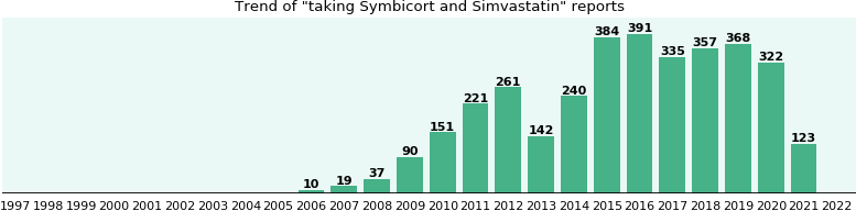 Symbicort and Simvastatin drug interactions.