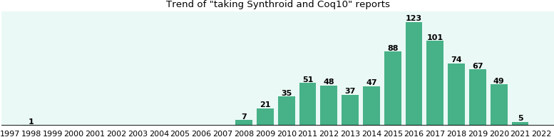 Synthroid and Coq10 drug interactions.