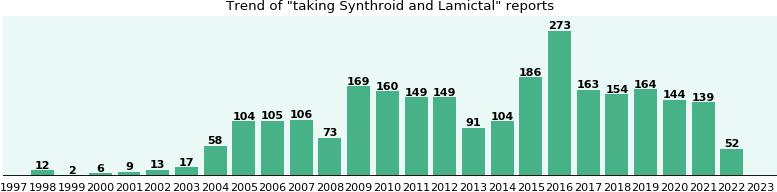Lamictal Medication Interactions