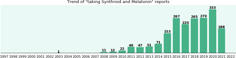 Synthroid and Melatonin drug interactions.