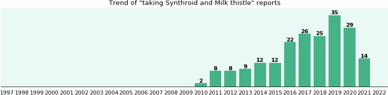 Synthroid and Milk thistle drug interactions.