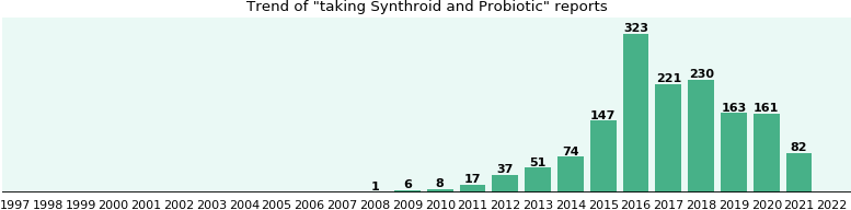Synthroid and Probiotic drug interactions.