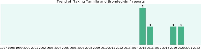 Tamiflu And Bromfed Dm Drug Interactions Ehealthme