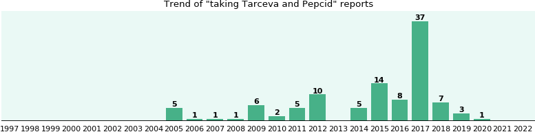 Tarceva and Pepcid drug interactions.
