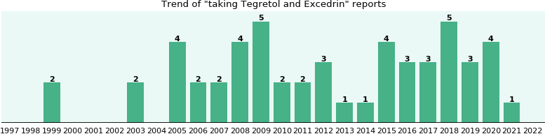 Tegretol and Excedrin drug interactions.
