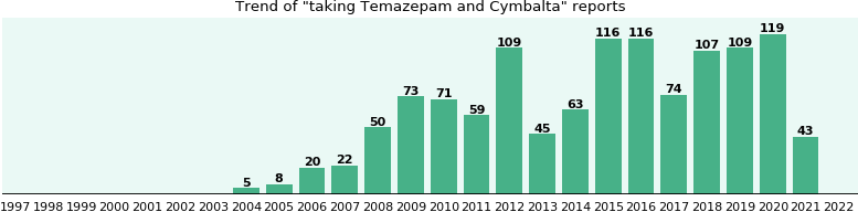 Temazepam and Cymbalta drug interactions.