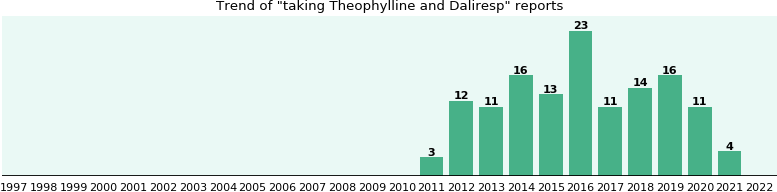 What company makes theophylline