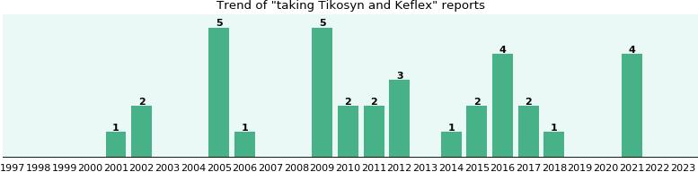 Keflex online deals