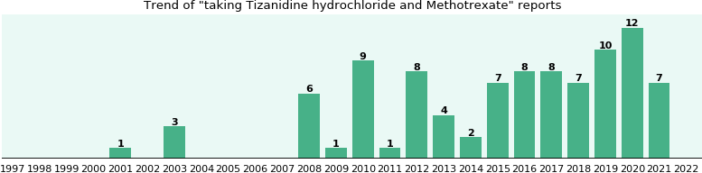 Tizanidine hydrochloride and Methotrexate drug interactions.