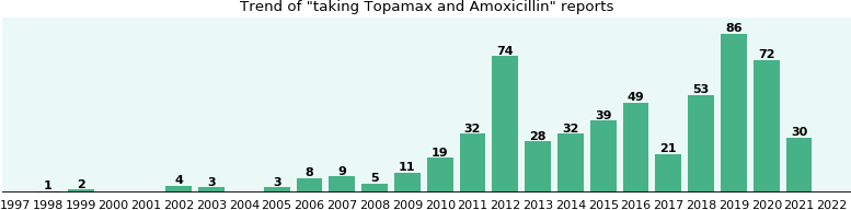 Topamax 500mg side effects