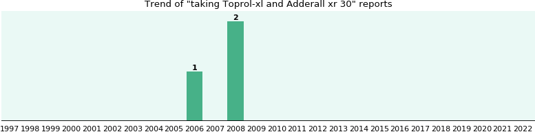 Toprol-xl and Adderall xr 30, a study from FDA data - eHealthMe