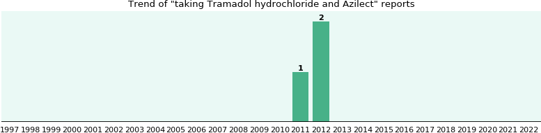 azilect tramadol interaction