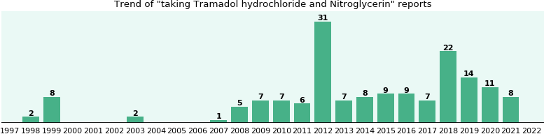 Tramadol hydrochloride and Nitroglycerin drug interactions.