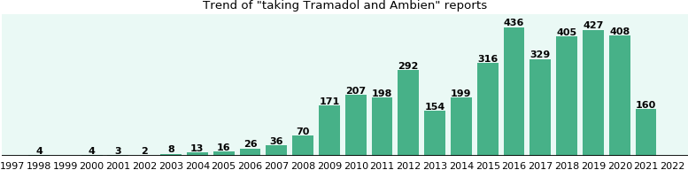 Tramadol and Ambien drug interactions.