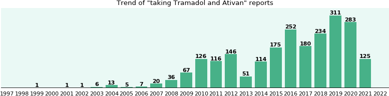 Tramadol interaction with ativan
