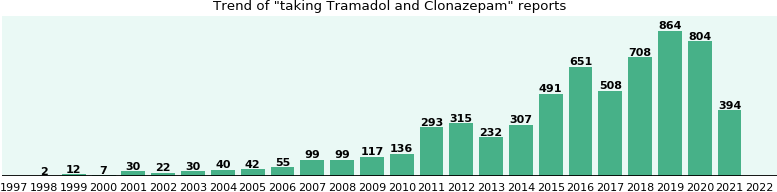 Tramadol and Clonazepam drug interactions.