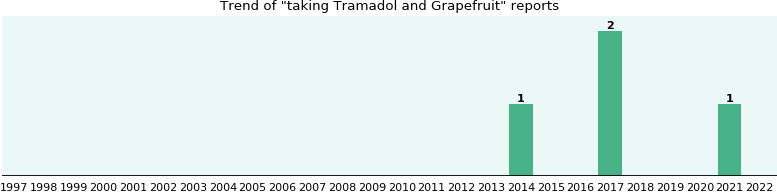 Tramadol and Grapefruit drug interactions.