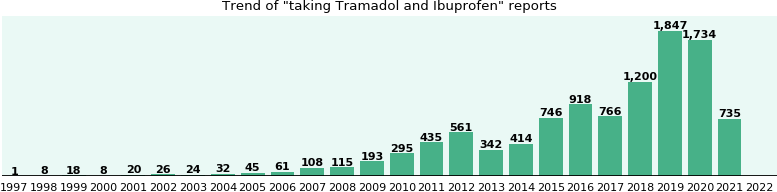 Tramadol and Ibuprofen drug interactions.