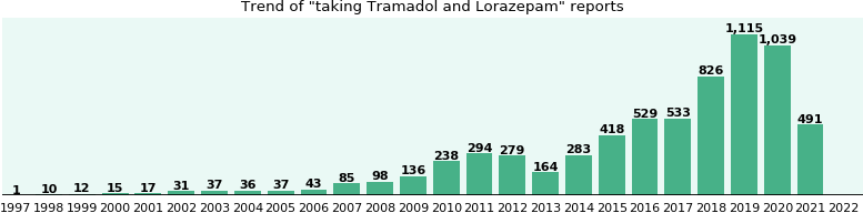 Tramadol and Lorazepam drug interactions.