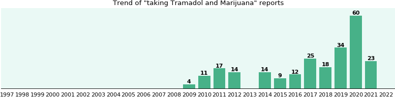 Tramadol Drug Study | Drugs | Organic Compounds