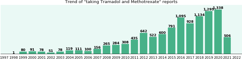 Tramadol and Methotrexate drug interactions.