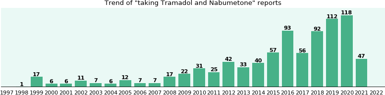 Tramadol and Nabumetone drug interactions - eHealthMe