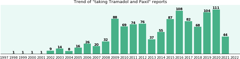 Tramadol and Paxil drug interactions.