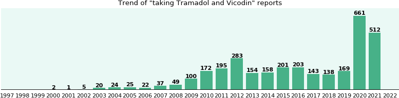 Tramadol and Vicodin drug interactions.