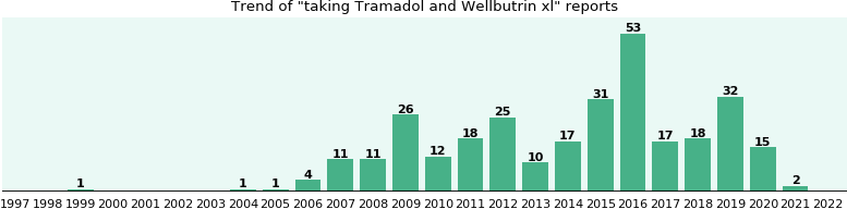 drug interactions wellbutrin and tramadol