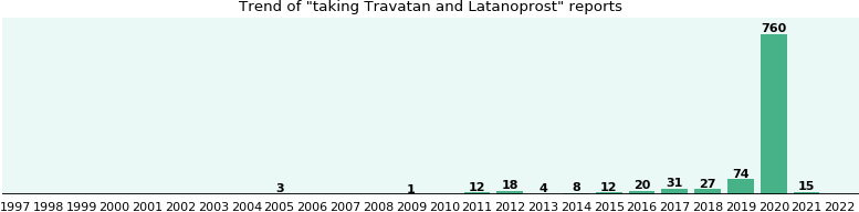Travatan and Latanoprost drug interactions.