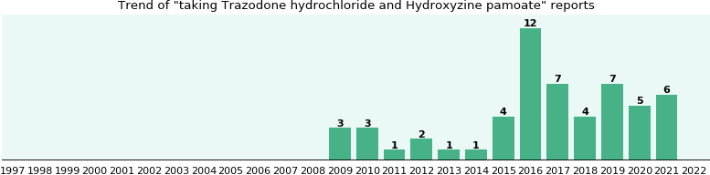 Trazodone hydrochloride and Hydroxyzine pamoate drug