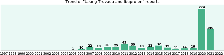 Truvada and Ibuprofen drug interactions.