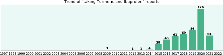 Turmeric and Ibuprofen drug interactions.
