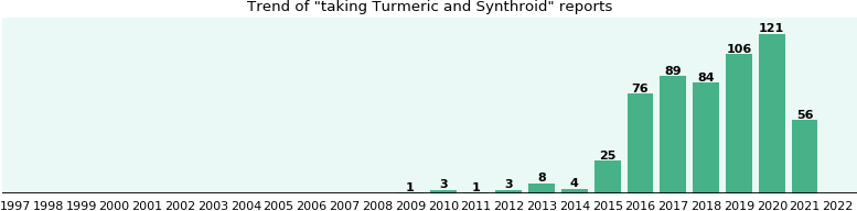 Turmeric and Synthroid drug interactions.