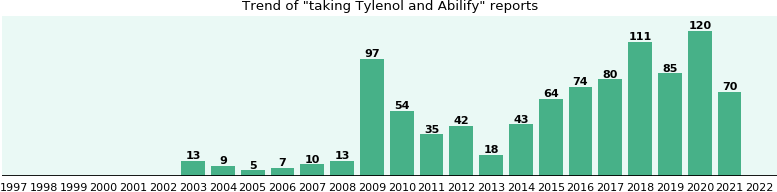 Tylenol and Abilify drug interactions.