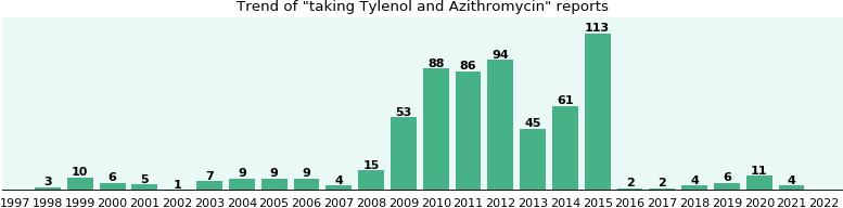 Tylenol and Azithromycin drug interactions.