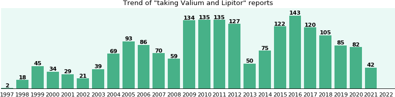 Valium and Lipitor drug interactions.