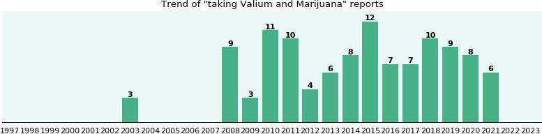 taking and weed valium