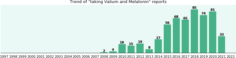 Valium and Melatonin drug interactions.