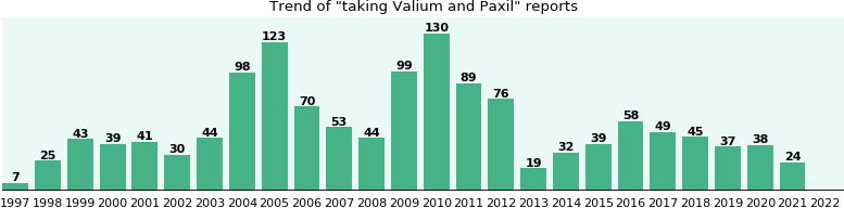 Valium and Paxil drug interactions.