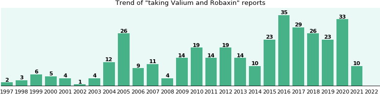 Valium and Robaxin drug interactions.