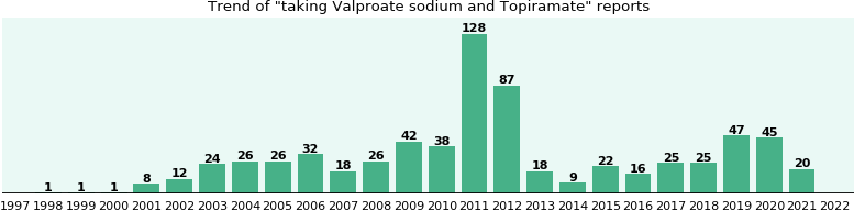 Valproate sodium and Topiramate drug interactions.