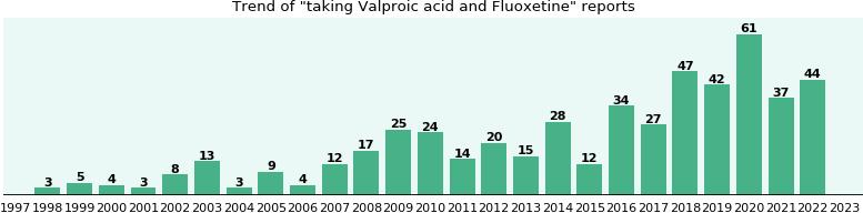 Depakene (valproic acid) Solution Depakene (valproic acid ...