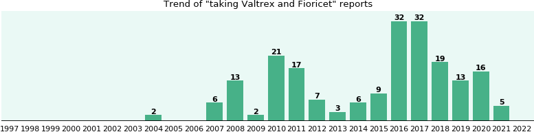 Valtrex and Fioricet drug interactions.