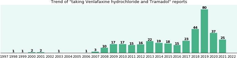 Venlafaxine hydrochloride and Tramadol drug interactions.