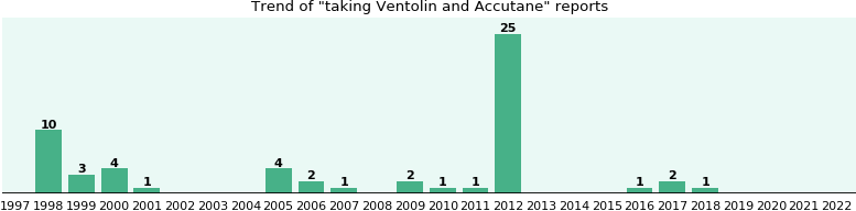 ventolin inhaler coupons