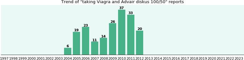 Viagra And Advair Diskus 100 50 Drug Interactions Ehealthme