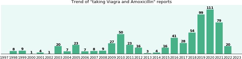 Amoxicillin and viagra natural viagra женский возбудитель
