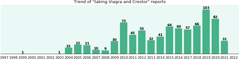Crestor viagra drug interactions viagra covered by insurance 2011