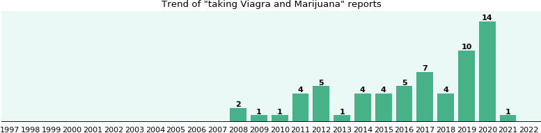 Viagra and Marijuana drug interactions.